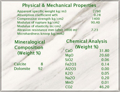 Stone Volakas White Mineral Composition